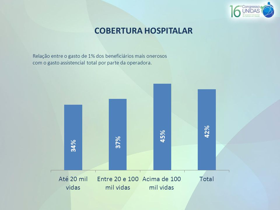 COBERTURA HOSPITALAR Relação entre o gasto de 1% dos beneficiários mais onerosos com o gasto assistencial total por parte da operadora.