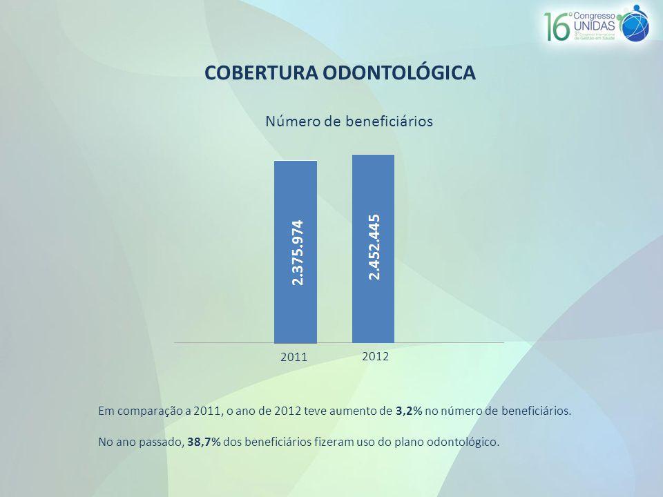 COBERTURA ODONTOLÓGICA Em comparação a 2011, o ano de 2012 teve aumento de 3,2% no número de beneficiários.