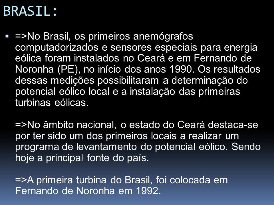 BRASIL: =>No Brasil, os primeiros anemógrafos computadorizados e sensores especiais para energia eólica foram instalados no Ceará e em Fernando de Nor