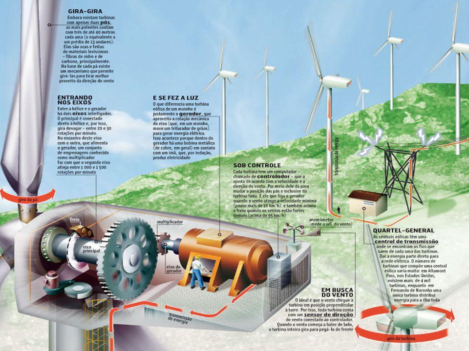 CONCLUSÃO Concluímos nesse trabalho, que o vento apresenta-se como uma fonte de energia natural que pode ser transformada em energia elétrica.