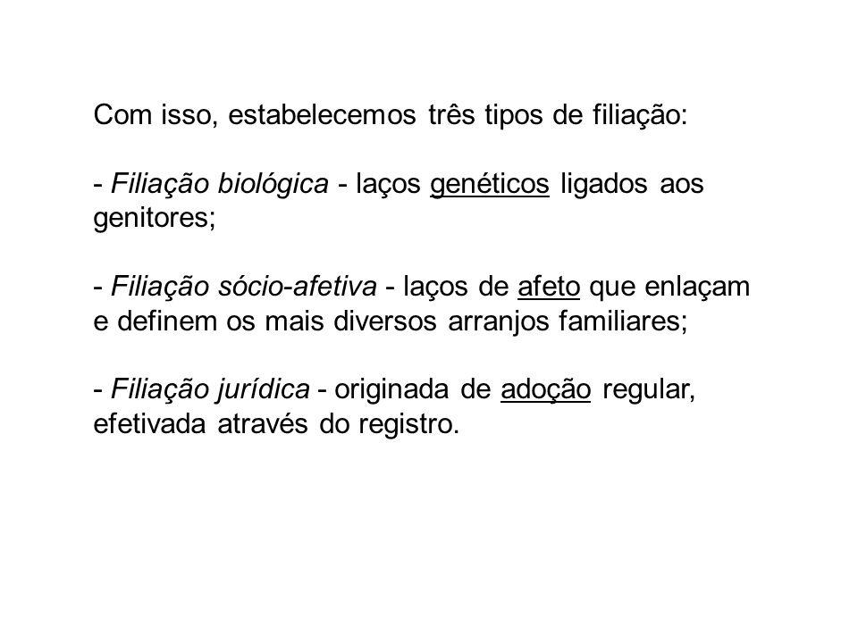Com isso, estabelecemos três tipos de filiação: - Filiação biológica - laços genéticos ligados aos genitores; - Filiação sócio-afetiva - laços de afeto que enlaçam e definem os mais diversos arranjos familiares; - Filiação jurídica - originada de adoção regular, efetivada através do registro.
