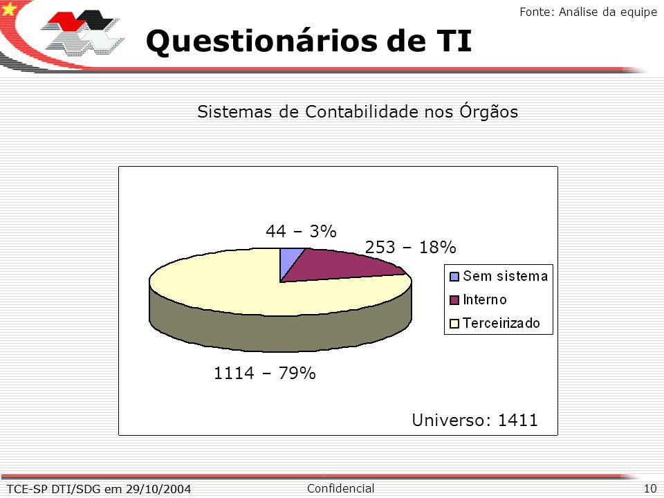 TCE-SP DTI/SDG em 29/10/2004 10 X Questionários de TI Confidencial TCE-SP DTI/SDG em 29/10/2004 Fonte: Análise da equipe Sistemas de Contabilidade nos