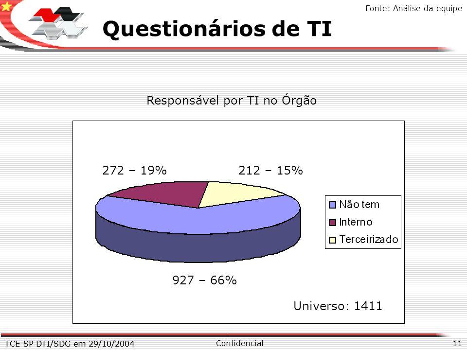 TCE-SP DTI/SDG em 29/10/2004 11 X Questionários de TI Confidencial TCE-SP DTI/SDG em 29/10/2004 Fonte: Análise da equipe Responsável por TI no Órgão 9