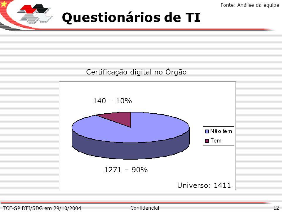 TCE-SP DTI/SDG em 29/10/2004 12 X Questionários de TI Confidencial TCE-SP DTI/SDG em 29/10/2004 Fonte: Análise da equipe Certificação digital no Órgão