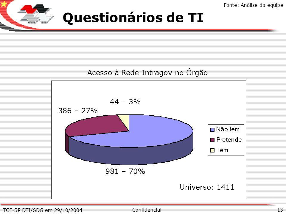 TCE-SP DTI/SDG em 29/10/2004 13 X Questionários de TI Confidencial TCE-SP DTI/SDG em 29/10/2004 Fonte: Análise da equipe Acesso à Rede Intragov no Órg