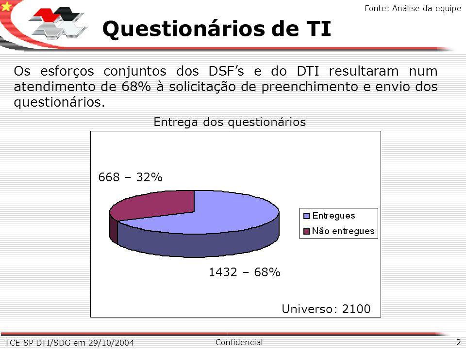 TCE-SP DTI/SDG em 29/10/2004 2 X Questionários de TI Confidencial Fonte: Análise da equipe Os esforços conjuntos dos DSFs e do DTI resultaram num aten