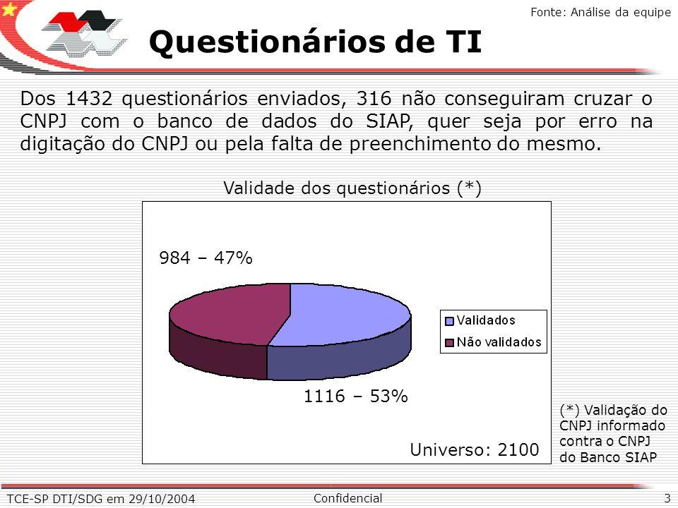 TCE-SP DTI/SDG em 29/10/2004 3 X Questionários de TI Confidencial Fonte: Análise da equipe Dos 1432 questionários enviados, 316 não conseguiram cruzar