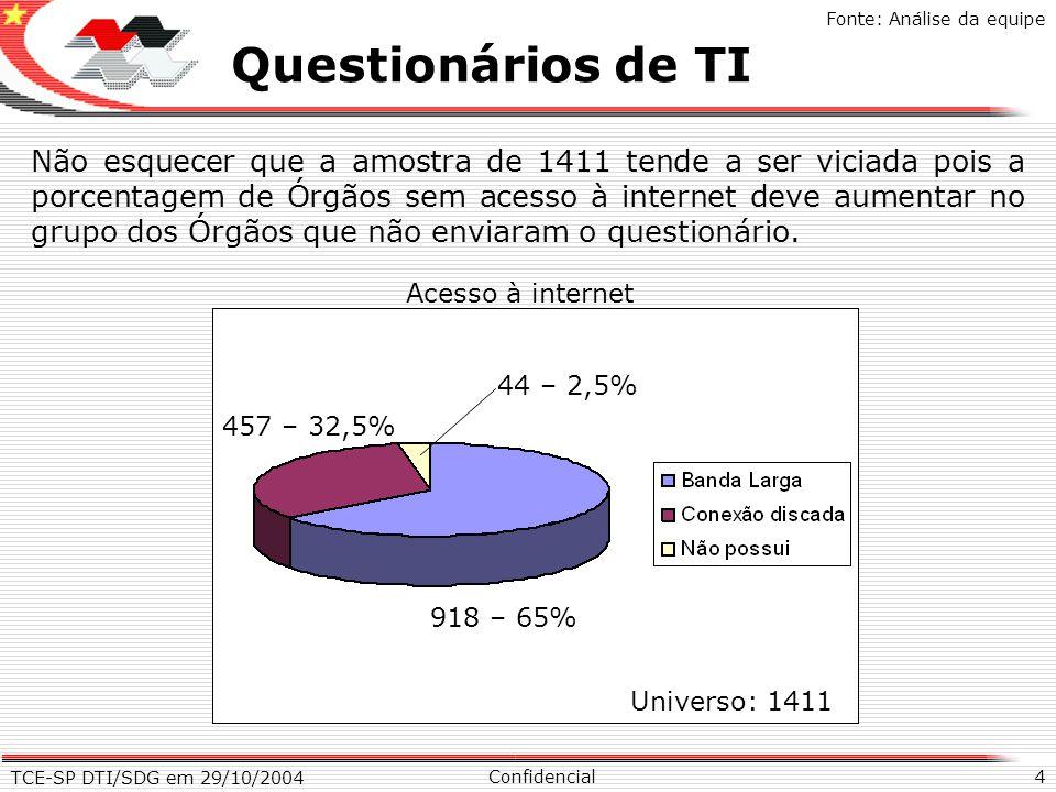 TCE-SP DTI/SDG em 29/10/2004 4 X Questionários de TI Confidencial Fonte: Análise da equipe Não esquecer que a amostra de 1411 tende a ser viciada pois