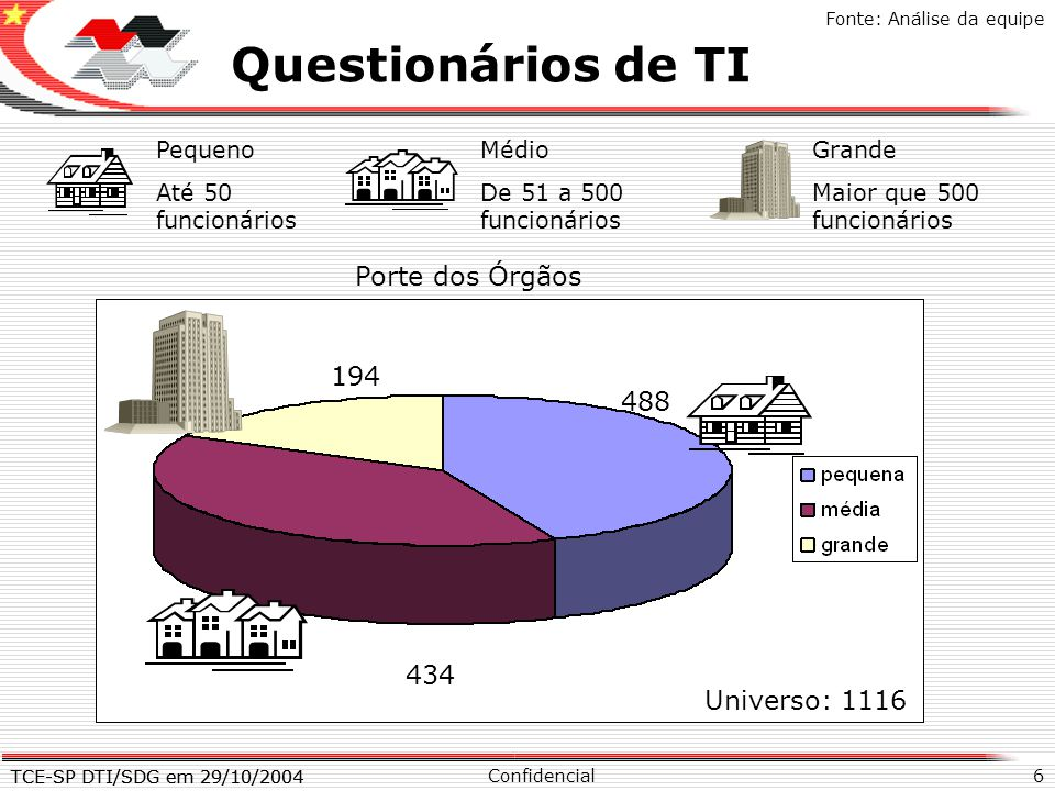 TCE-SP DTI/SDG em 29/10/2004 6 X Questionários de TI Confidencial TCE-SP DTI/SDG em 29/10/2004 Fonte: Análise da equipe Universo: 1116 194 488 434 Por