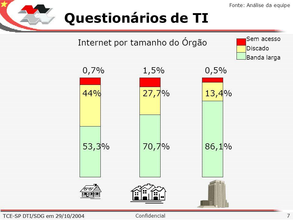 TCE-SP DTI/SDG em 29/10/2004 7 X Questionários de TI Confidencial TCE-SP DTI/SDG em 29/10/2004 Fonte: Análise da equipe Internet por tamanho do Órgão