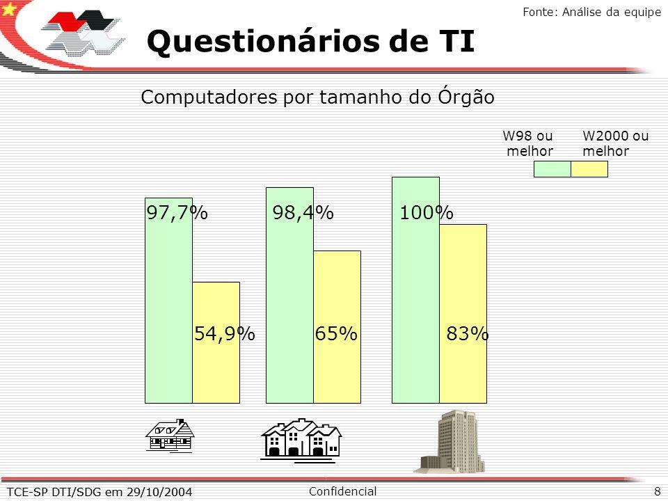 TCE-SP DTI/SDG em 29/10/2004 8 X Questionários de TI Confidencial TCE-SP DTI/SDG em 29/10/2004 Fonte: Análise da equipe Computadores por tamanho do Ór