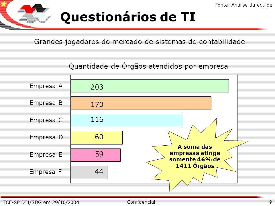 TCE-SP DTI/SDG em 29/10/2004 9 X Questionários de TI Confidencial TCE-SP DTI/SDG em 29/10/2004 Fonte: Análise da equipe Grandes jogadores do mercado d