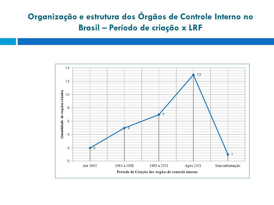 Organização e estrutura dos Órgãos de Controle Interno no Brasil – Período de criação x LRF