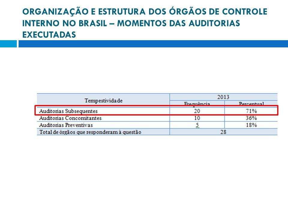 ORGANIZAÇÃO E ESTRUTURA DOS ÓRGÃOS DE CONTROLE INTERNO NO BRASIL – MOMENTOS DAS AUDITORIAS EXECUTADAS