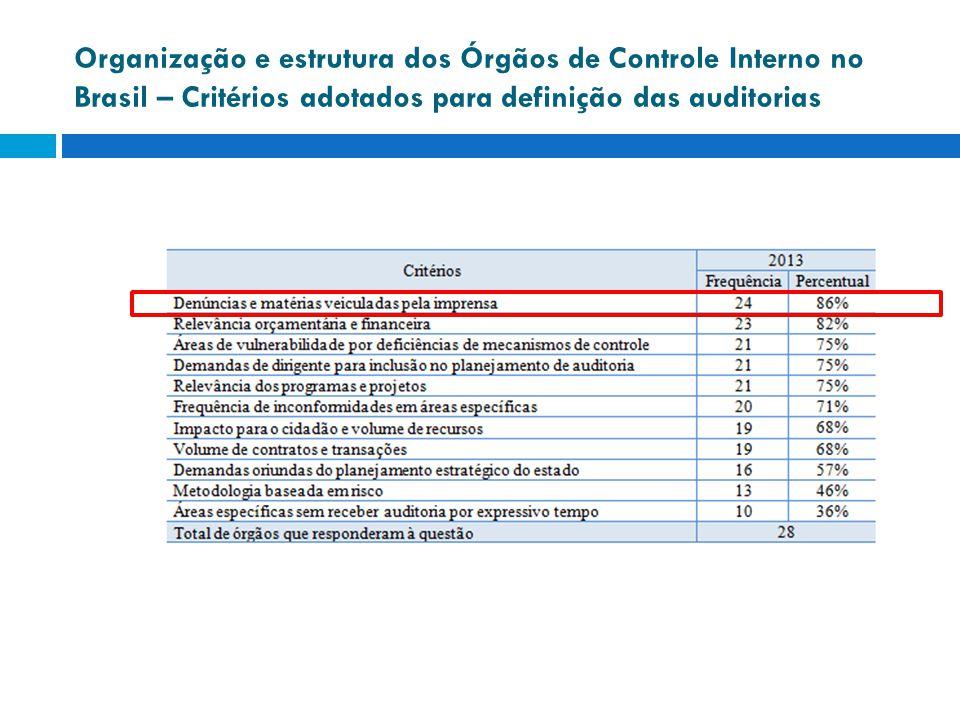 Organização e estrutura dos Órgãos de Controle Interno no Brasil – Critérios adotados para definição das auditorias