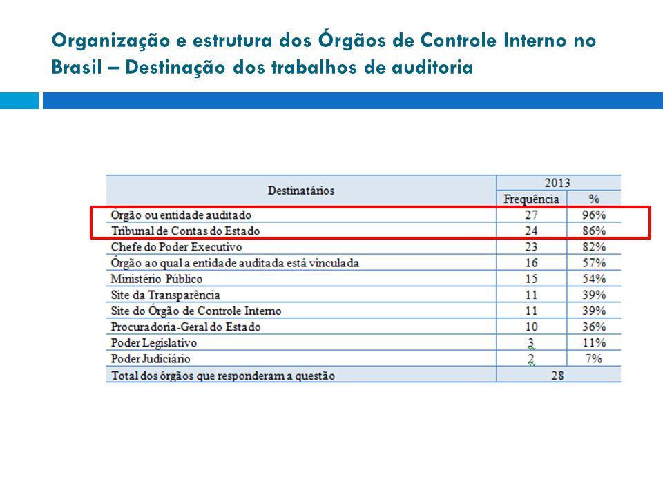 Organização e estrutura dos Órgãos de Controle Interno no Brasil – Destinação dos trabalhos de auditoria