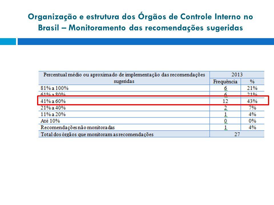 Organização e estrutura dos Órgãos de Controle Interno no Brasil – Monitoramento das recomendações sugeridas