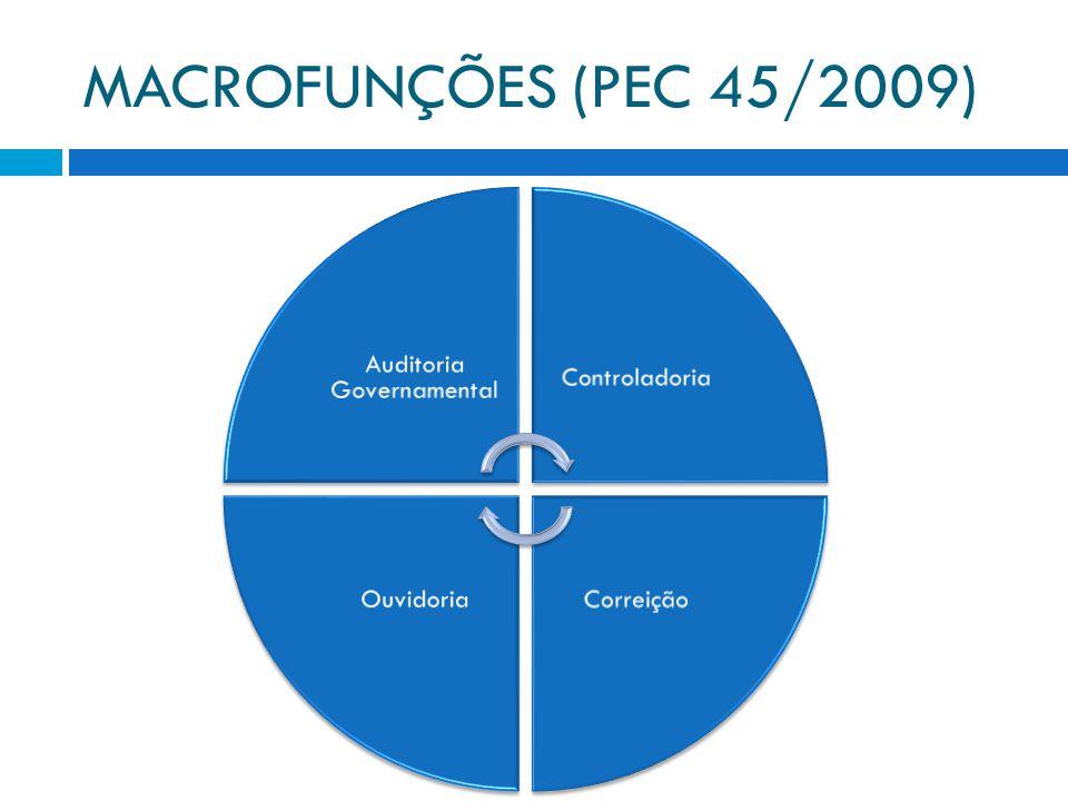 MACROFUNÇÕES (PEC 45/2009) Auditoria Governamental Controladoria CorreiçãoOuvidoria