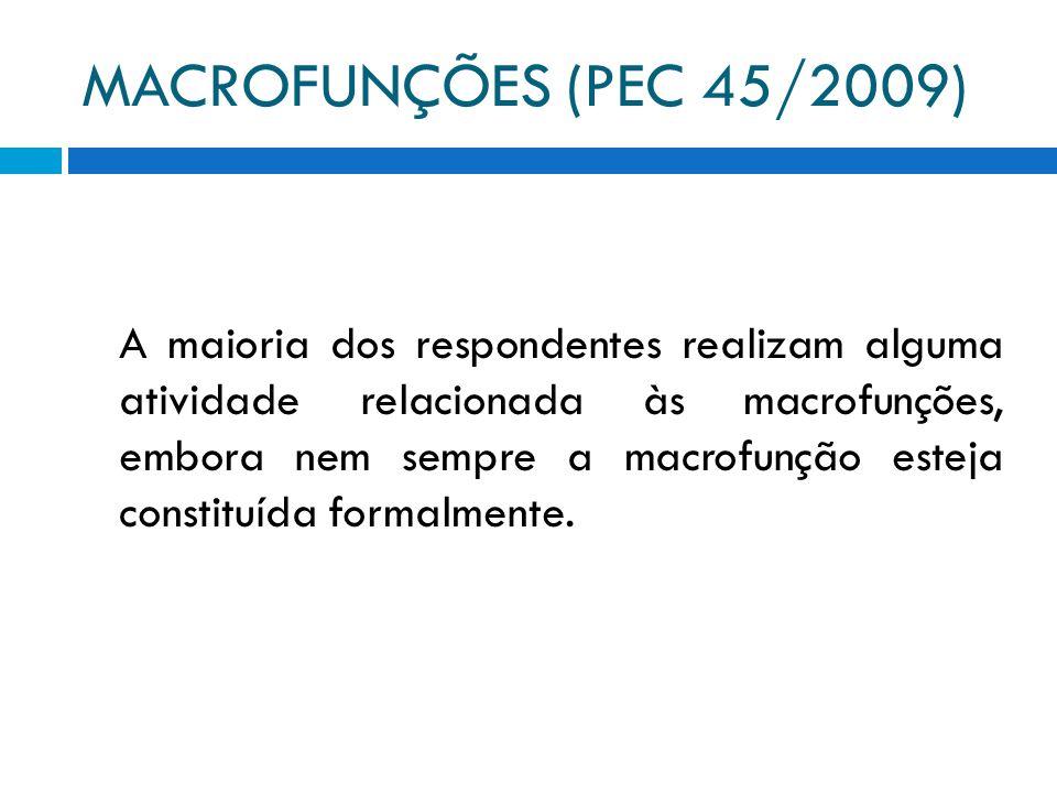 MACROFUNÇÕES (PEC 45/2009) A maioria dos respondentes realizam alguma atividade relacionada às macrofunções, embora nem sempre a macrofunção esteja constituída formalmente.