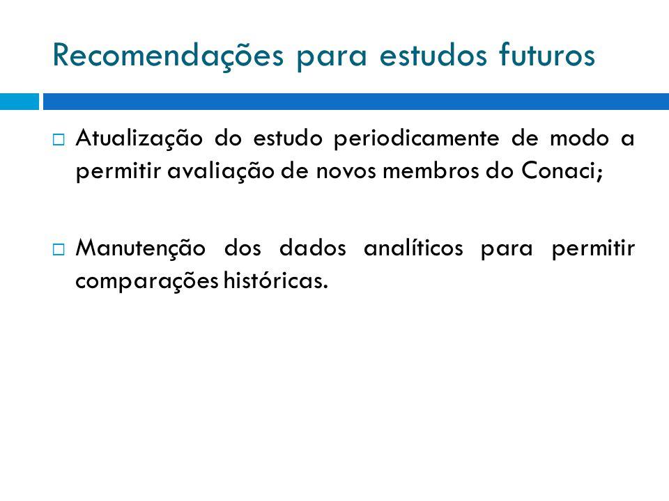 Recomendações para estudos futuros Atualização do estudo periodicamente de modo a permitir avaliação de novos membros do Conaci; Manutenção dos dados