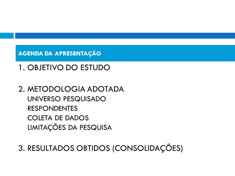 1. OBJETIVO DO ESTUDO 2. METODOLOGIA ADOTADA UNIVERSO PESQUISADO RESPONDENTES COLETA DE DADOS LIMITAÇÕES DA PESQUISA 3. RESULTADOS OBTIDOS (CONSOLIDAÇ