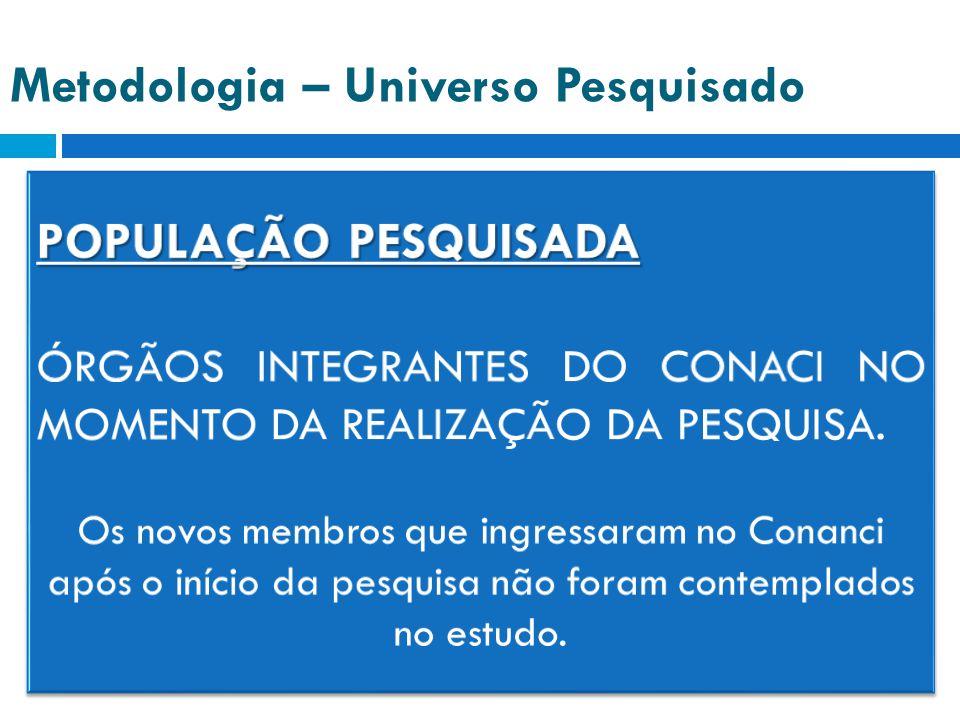 Metodologia – Universo Pesquisado População pesquisada 30 órgãos integrantes do CONACI 25 estados Distrito Federal 4 capitais