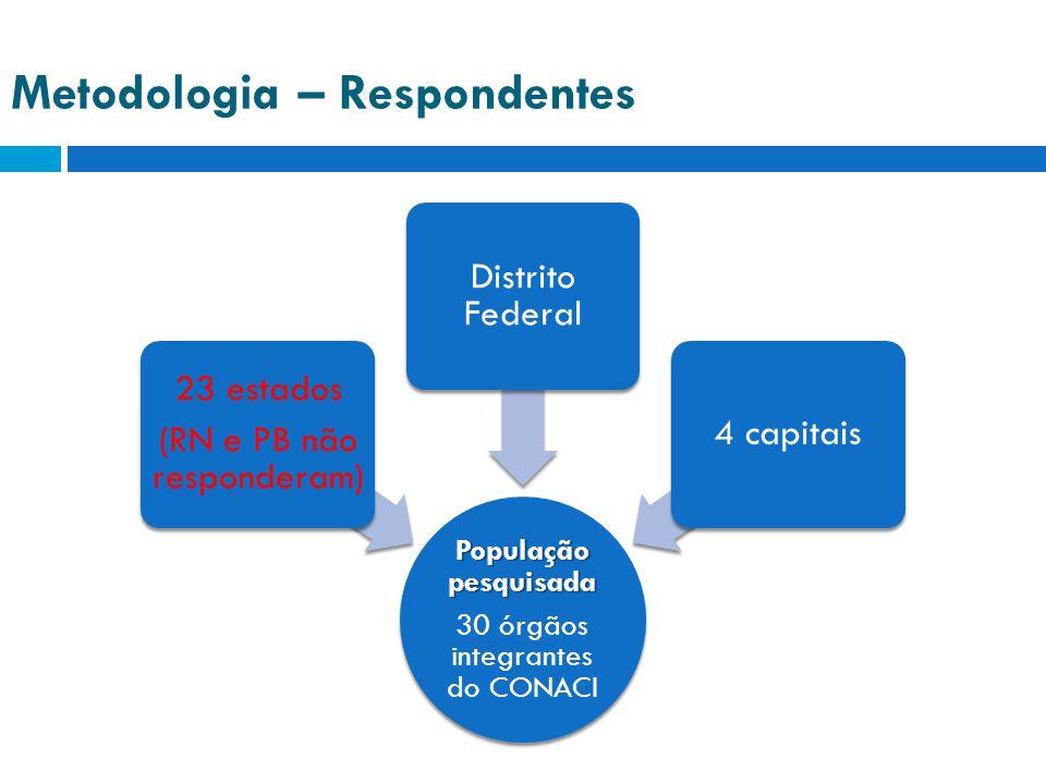 Metodologia – Respondentes População pesquisada 30 órgãos integrantes do CONACI 23 estados (RN e PB não responderam) Distrito Federal 4 capitais