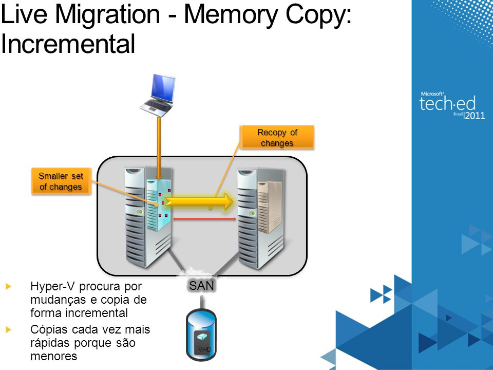 Live Migration - Memory Copy: Incremental VHD Smaller set of changes Recopy of changes Hyper-V procura por mudanças e copia de forma incremental Cópia