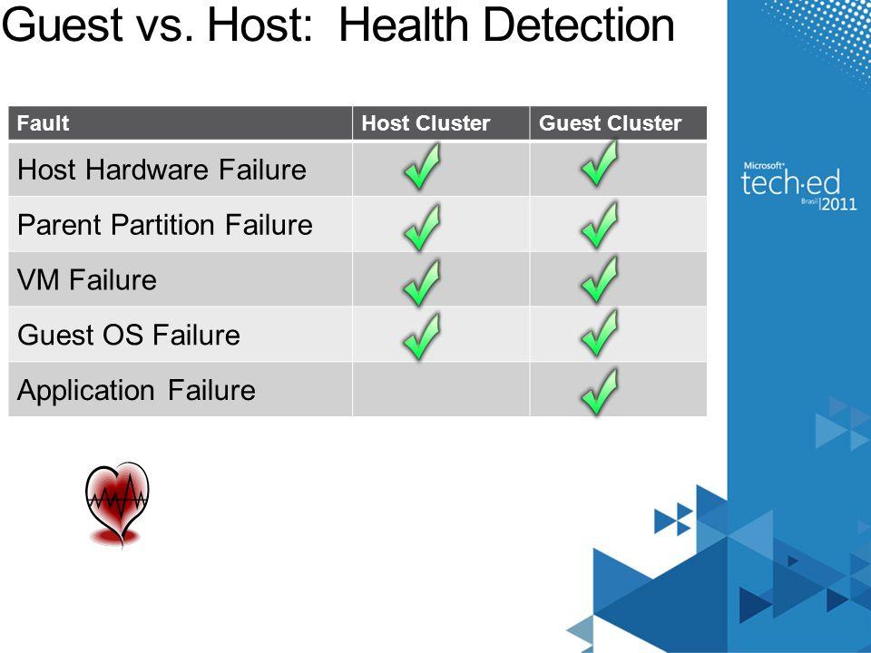 Guest vs. Host: Health Detection FaultHost ClusterGuest Cluster Host Hardware Failure Parent Partition Failure VM Failure Guest OS Failure Application
