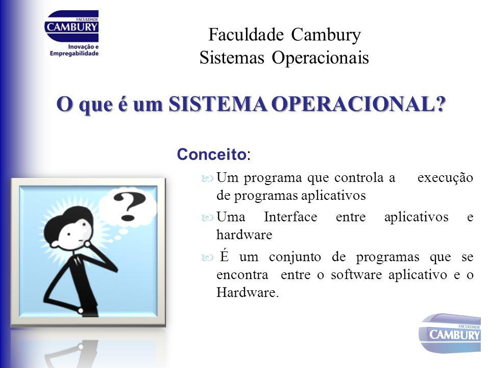 Faculdade Cambury Sistemas Operacionais Principais funções: Gerenciar os recursos do computador, como a CPU, a memória, unidades de disco e impressoras; Estabelecer uma interface com o usuário; Executar e oferecer recursos para softwares aplicativos;