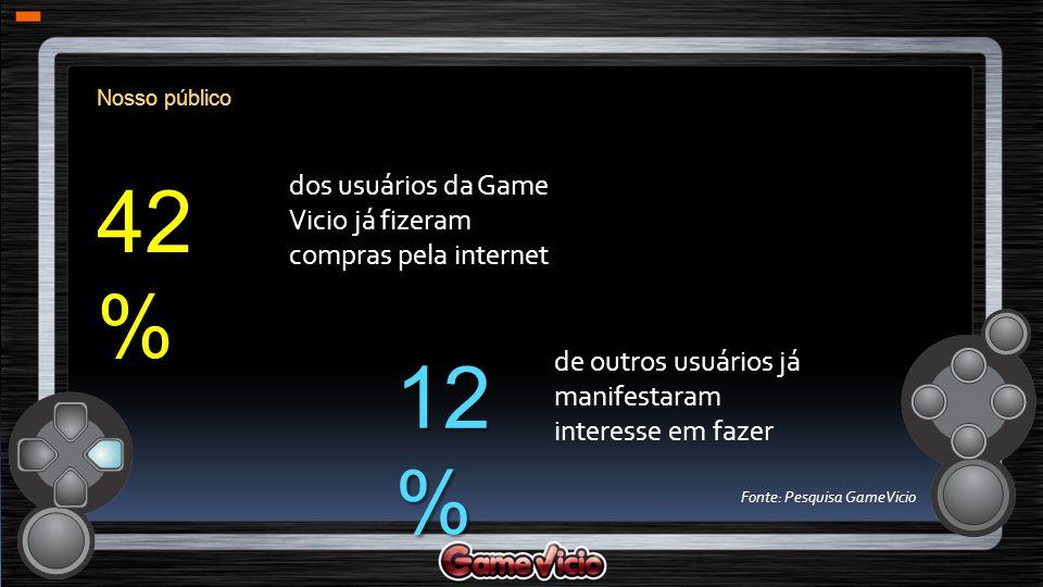 Nosso público 42 % dos usuários da Game Vicio já fizeram compras pela internet 12 % de outros usuários já manifestaram interesse em fazer Fonte: Pesqu