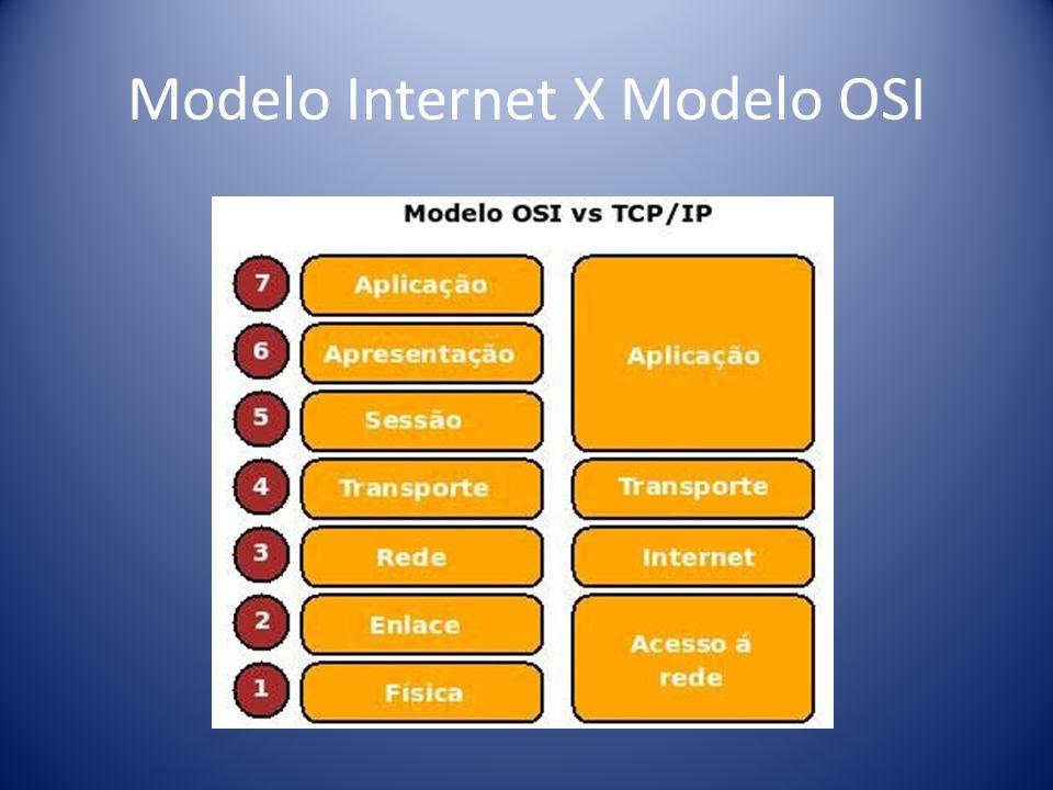Modelo Internet X Modelo OSI