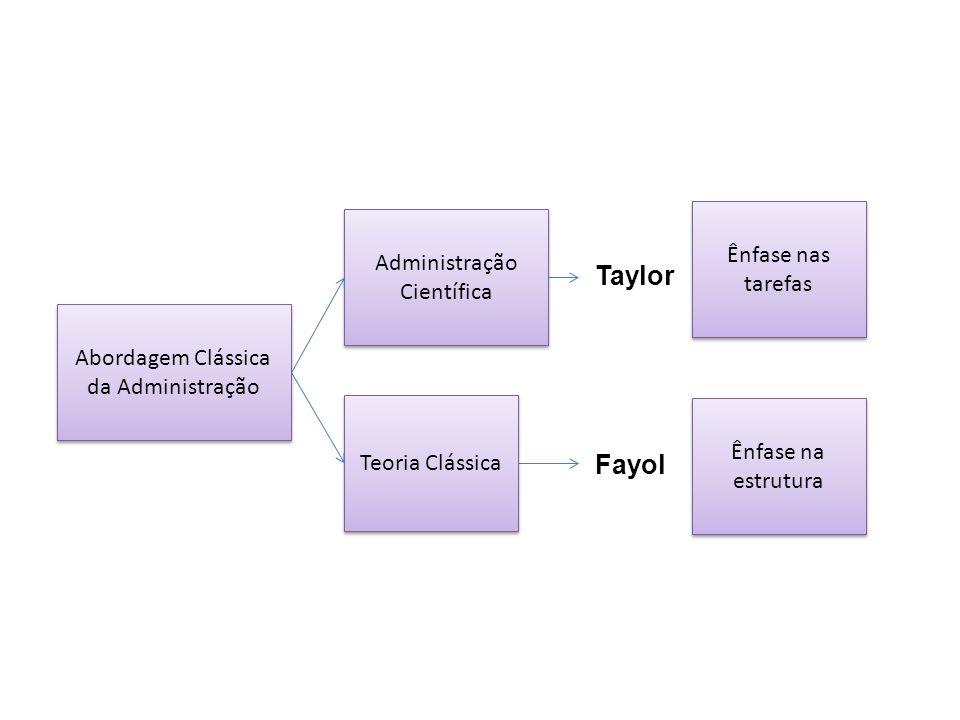 Abordagem Clássica da Administração Administração Científica Teoria Clássica Ênfase nas tarefas Ênfase na estrutura Taylor Fayol