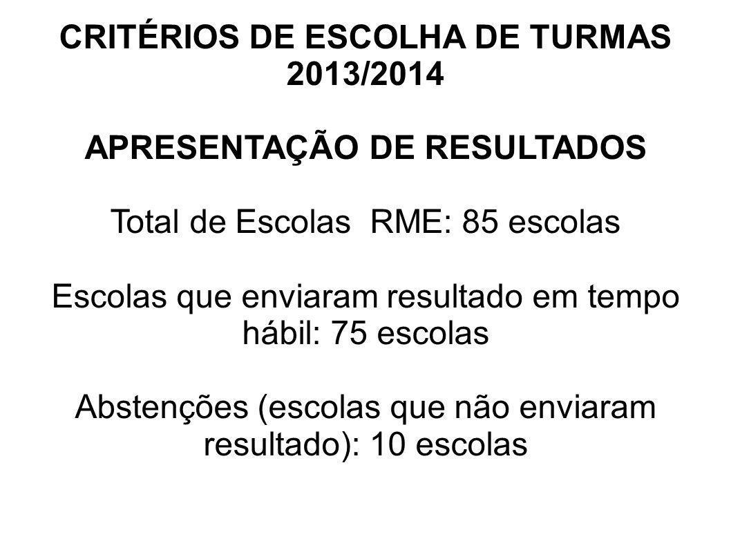 CRITÉRIOS DE ESCOLHA DE TURMAS 2013/2014 APRESENTAÇÃO DE RESULTADOS Total de Escolas RME: 85 escolas Escolas que enviaram resultado em tempo hábil: 75
