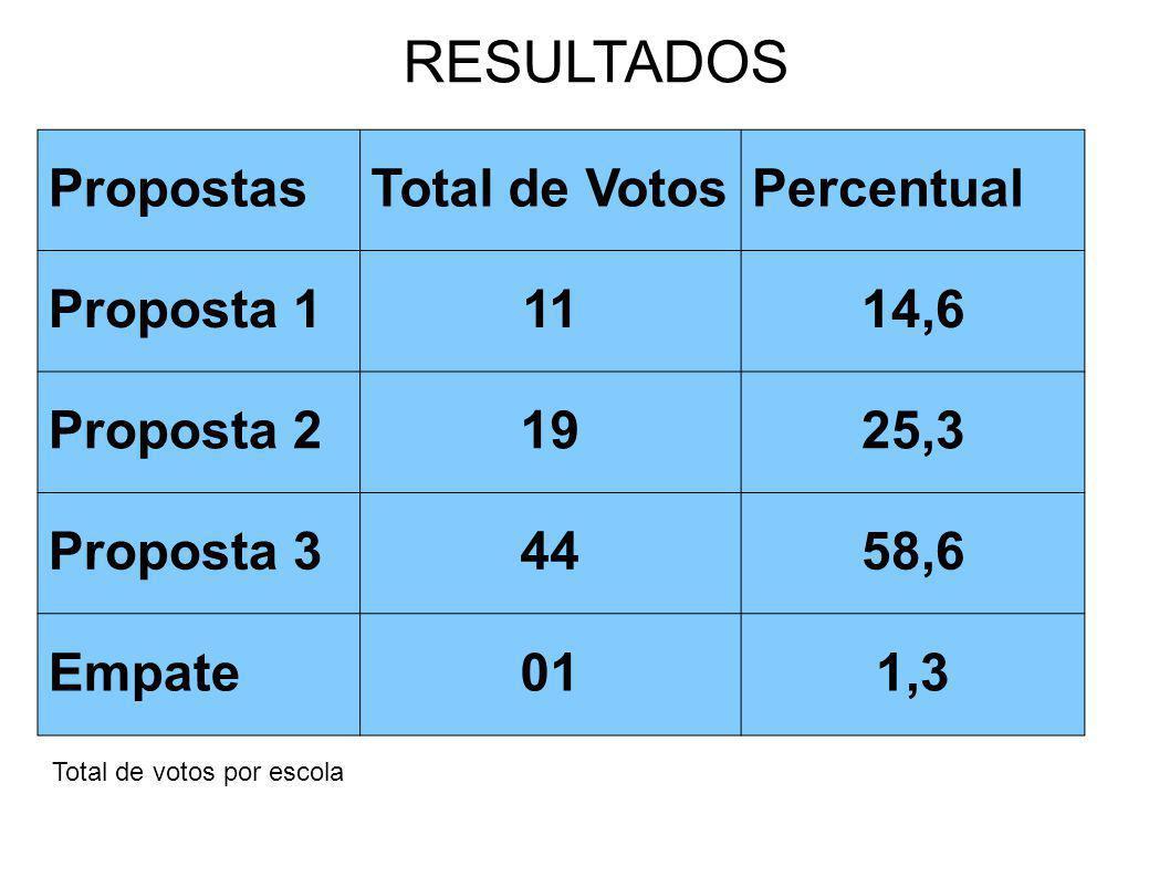 RESULTADOS PropostasTotal de VotosPercentual Proposta 11114,6 Proposta 21925,3 Proposta 34458,6 Empate011,3 Total de votos por escola