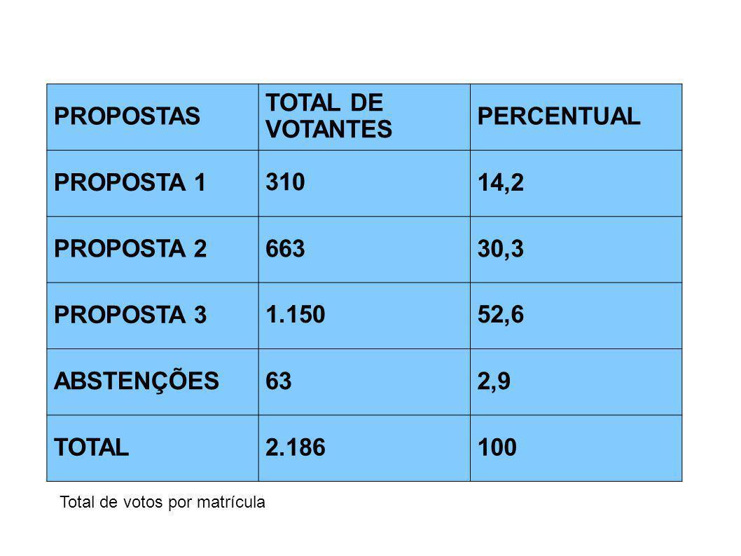 PROPOSTAS TOTAL DE VOTANTES PERCENTUAL PROPOSTA 1 310 14,2 PROPOSTA 266330,3 PROPOSTA 3 1.15052,6 ABSTENÇÕES632,9 TOTAL2.186100 Total de votos por mat