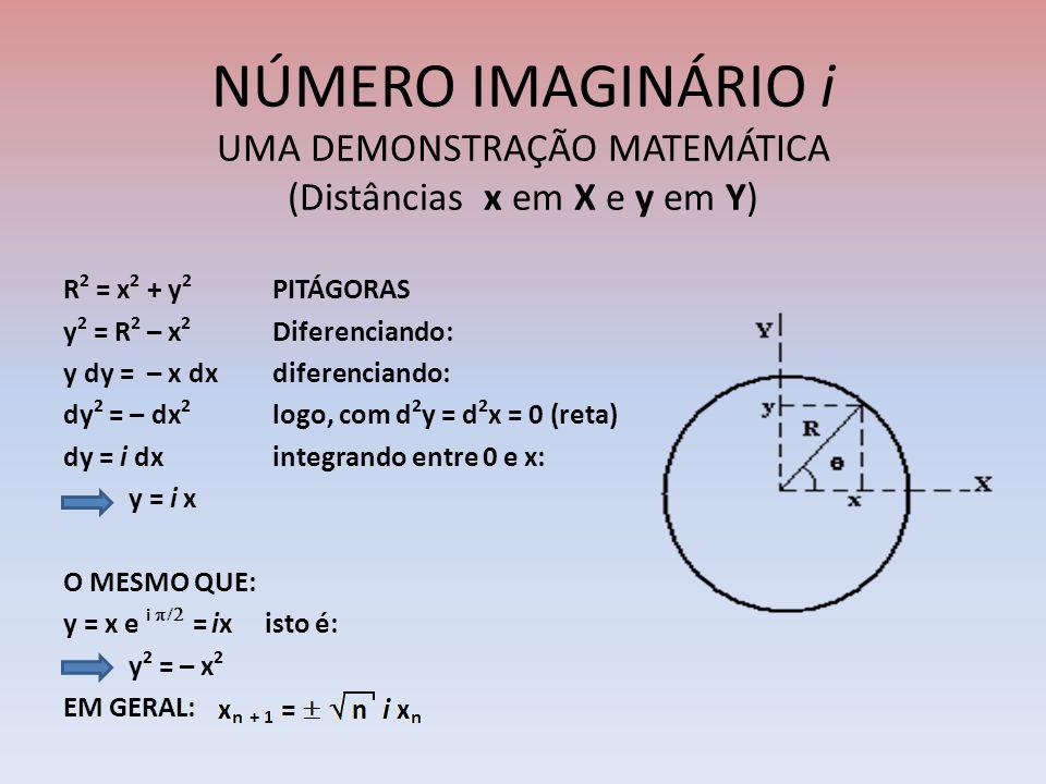 NÚMERO IMAGINÁRIO i UMA DEMONSTRAÇÃO MATEMÁTICA (Distâncias x em X e y em Y) R 2 = x 2 + y 2 PITÁGORAS y 2 = R 2 – x 2 Diferenciando: y dy = – x dxdif