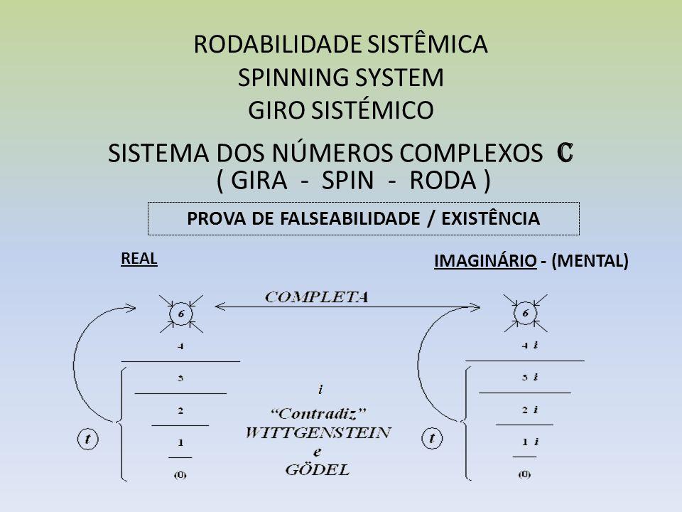 RODABILIDADE SISTÊMICA SPINNING SYSTEM GIRO SISTÉMICO SISTEMA DOS NÚMEROS COMPLEXOS C ( GIRA - SPIN - RODA ) PROVA DE FALSEABILIDADE / EXISTÊNCIA IMAG