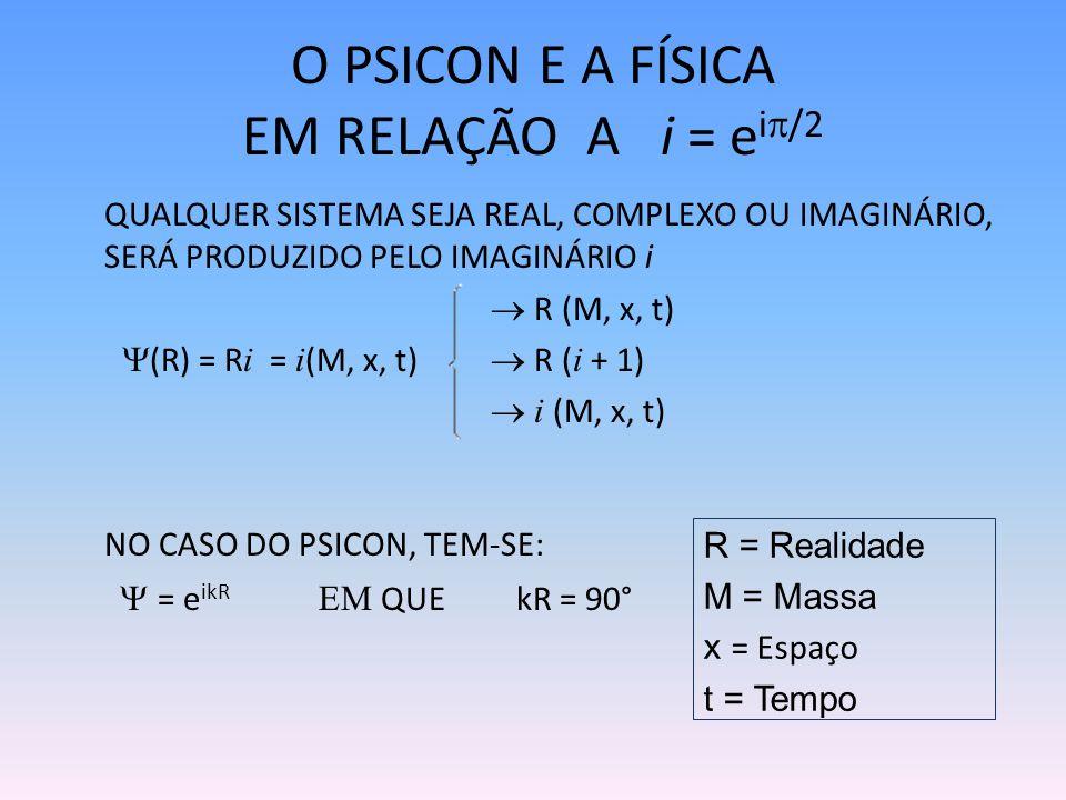 O PSICON E A FÍSICA EM RELAÇÃO A i = e i /2 QUALQUER SISTEMA SEJA REAL, COMPLEXO OU IMAGINÁRIO, SERÁ PRODUZIDO PELO IMAGINÁRIO i R (M, x, t) (R) = R i