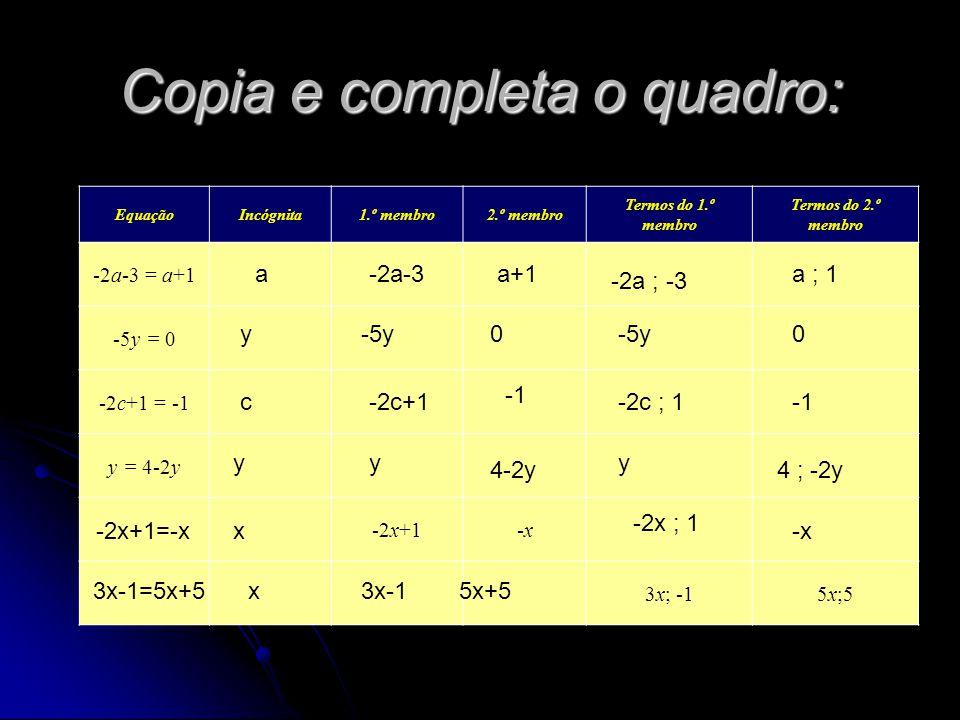Copia e completa o quadro: EquaçãoIncógnita1.º membro2.º membro Termos do 1.º membro Termos do 2.º membro -2a-3 = a+1 -5y = 0 -2c+1 = -1 y = 4-2y -2x+