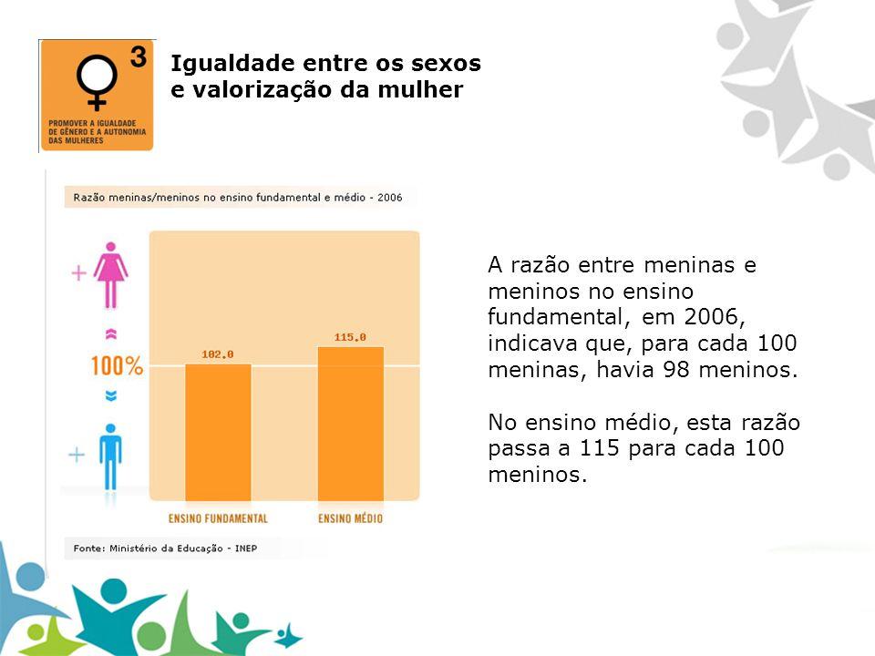 A razão entre meninas e meninos no ensino fundamental, em 2006, indicava que, para cada 100 meninas, havia 98 meninos. No ensino médio, esta razão pas