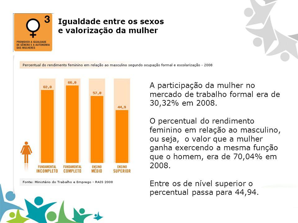 Igualdade entre os sexos e valorização da mulher A participação da mulher no mercado de trabalho formal era de 30,32% em 2008. O percentual do rendime