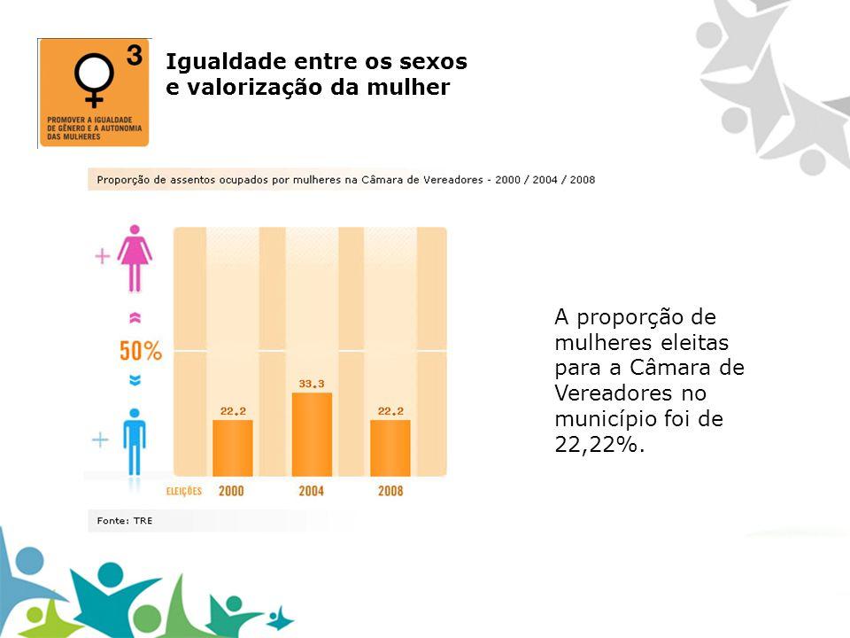 Igualdade entre os sexos e valorização da mulher A proporção de mulheres eleitas para a Câmara de Vereadores no município foi de 22,22%.