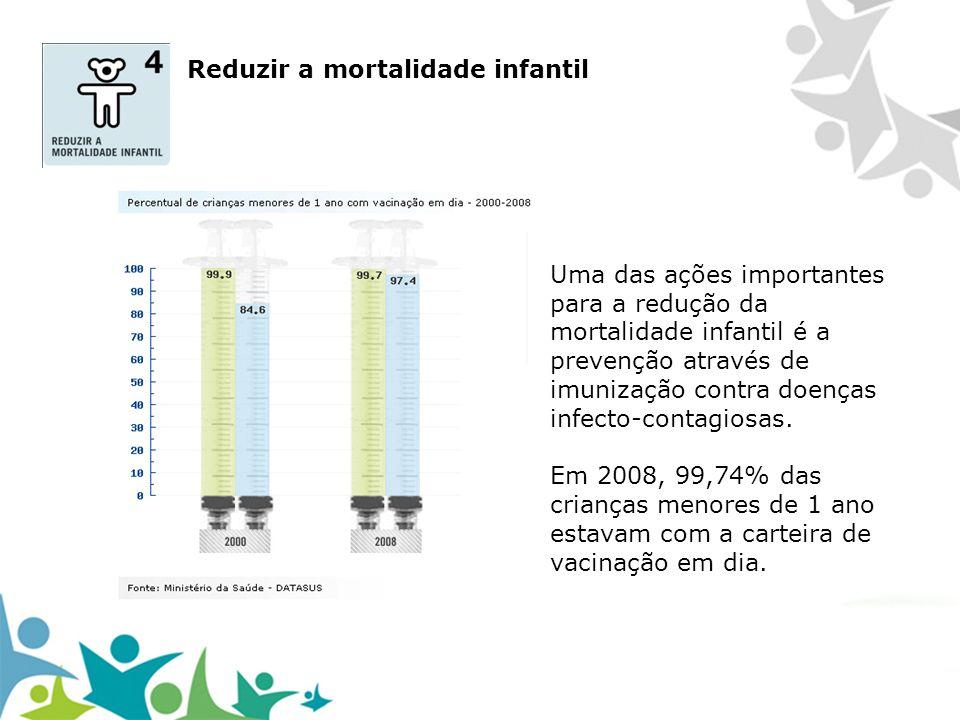 Uma das ações importantes para a redução da mortalidade infantil é a prevenção através de imunização contra doenças infecto-contagiosas. Em 2008, 99,7
