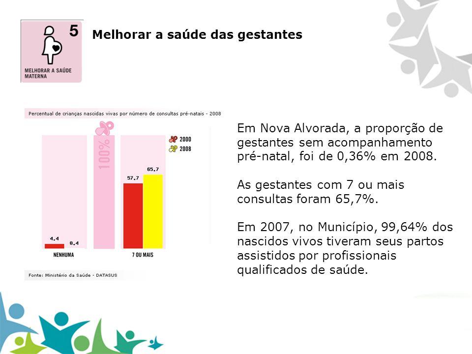 Em Nova Alvorada, a proporção de gestantes sem acompanhamento pré-natal, foi de 0,36% em 2008. As gestantes com 7 ou mais consultas foram 65,7%. Em 20