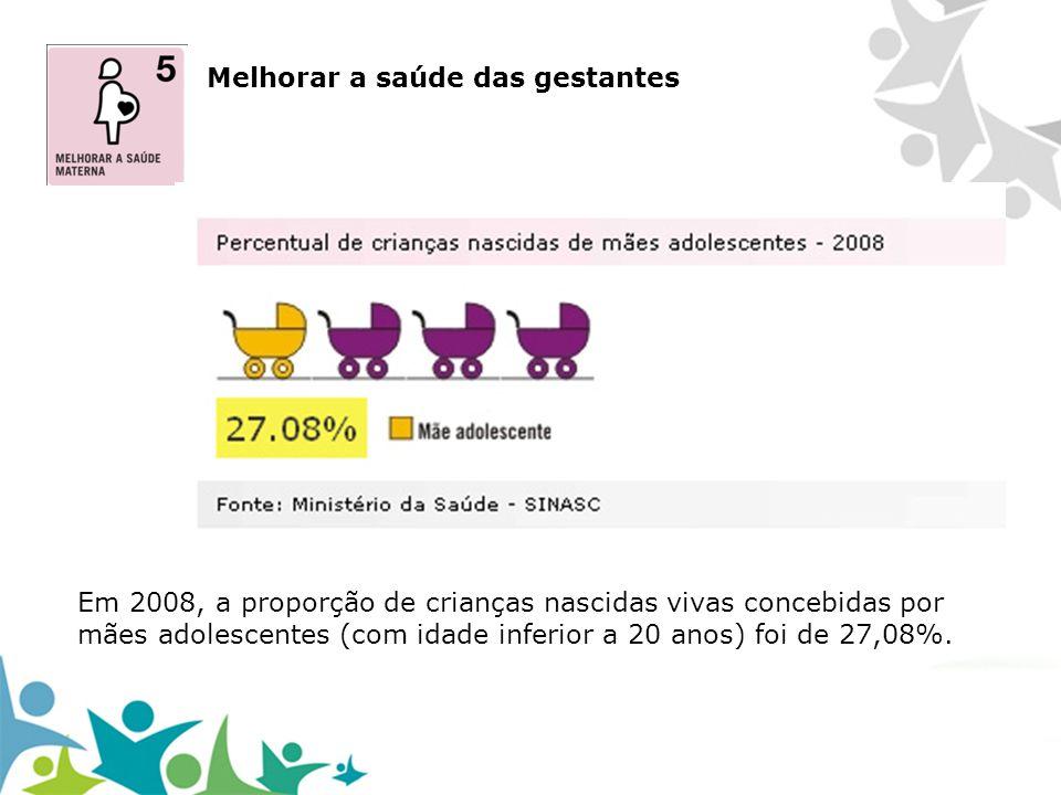 Melhorar a saúde das gestantes Em 2008, a proporção de crianças nascidas vivas concebidas por mães adolescentes (com idade inferior a 20 anos) foi de