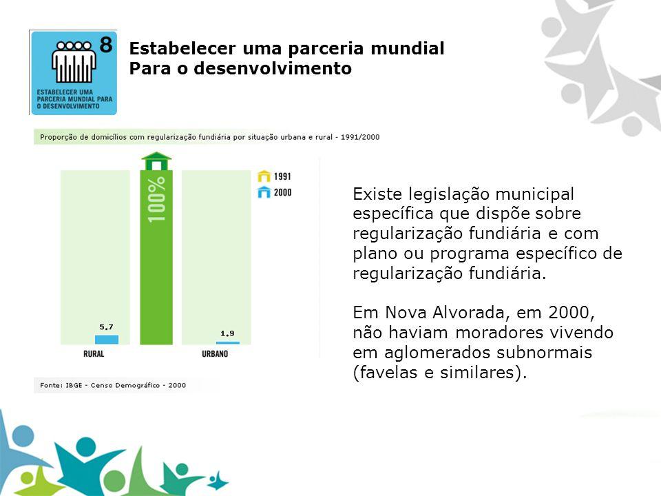 Estabelecer uma parceria mundial Para o desenvolvimento Existe legislação municipal específica que dispõe sobre regularização fundiária e com plano ou