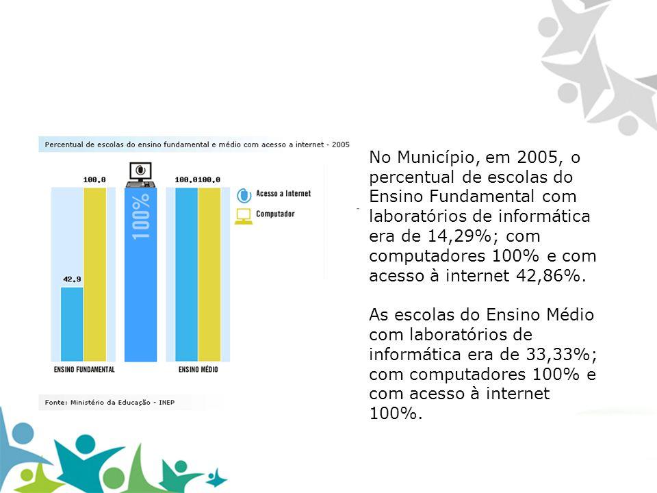 No Município, em 2005, o percentual de escolas do Ensino Fundamental com laboratórios de informática era de 14,29%; com computadores 100% e com acesso