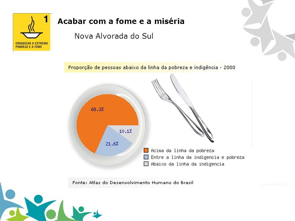 Garantir a sustentabilidade ambiental Em 2000, 84,92% dos moradores tinham acesso à rede de água geral com canalização em pelo menos um cômodo do domicílio.