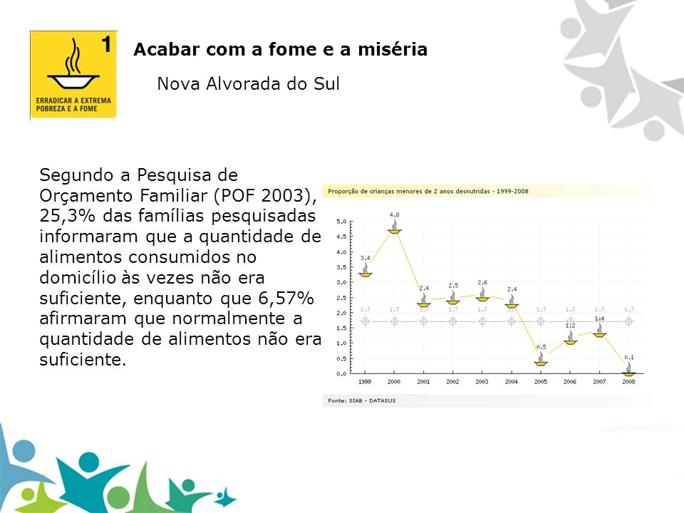 Acabar com a fome e a miséria Nova Alvorada do Sul Segundo a Pesquisa de Orçamento Familiar (POF 2003), 25,3% das famílias pesquisadas informaram que